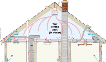 Heat Movement in attic space in DePere