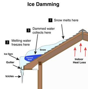 Ice Dams: Prevention and Removal - Image 1