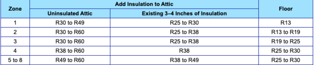 What is R-Value in Insulation? - Image 2
